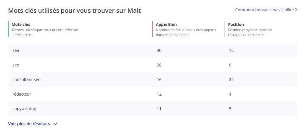 "vue onglet ""statistiques"" sur profil Malt"